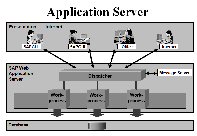 what is application server in sap