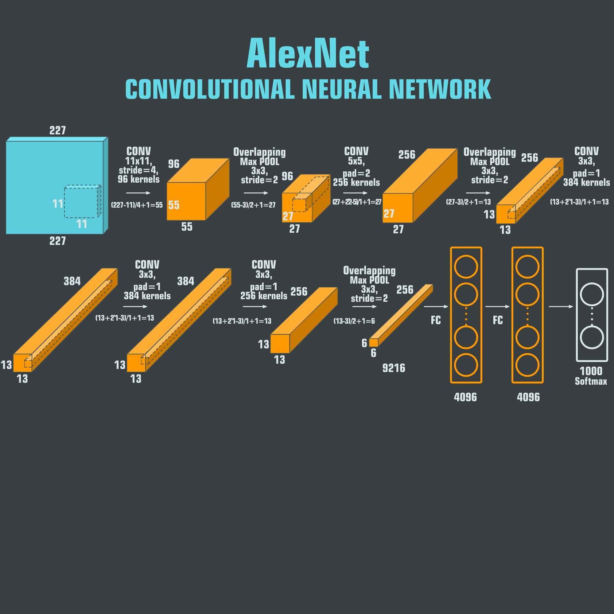 difference between network architecture and application architecture