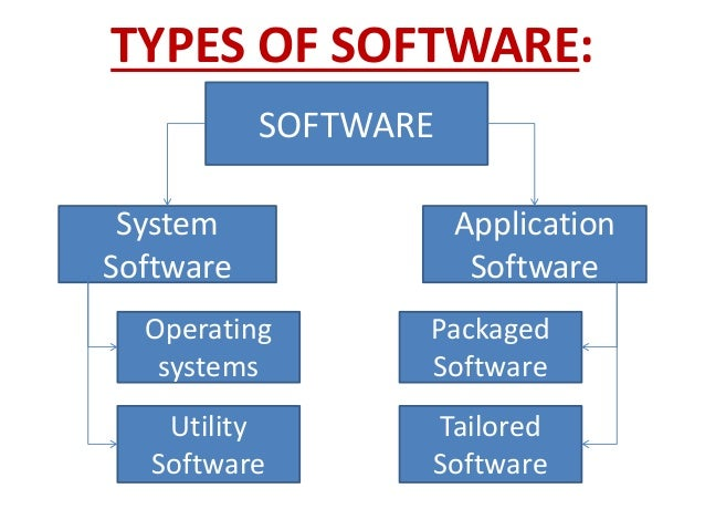 four types of application software