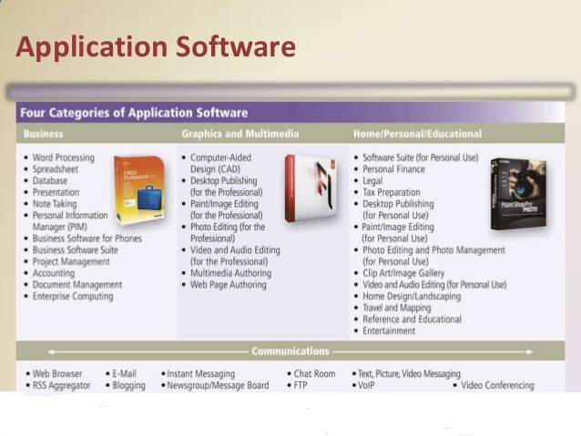 two categories of application software