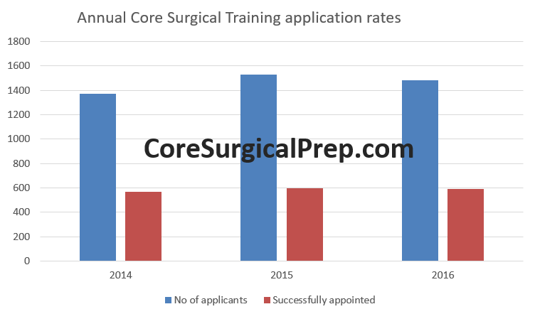 core surgical training 2017 application