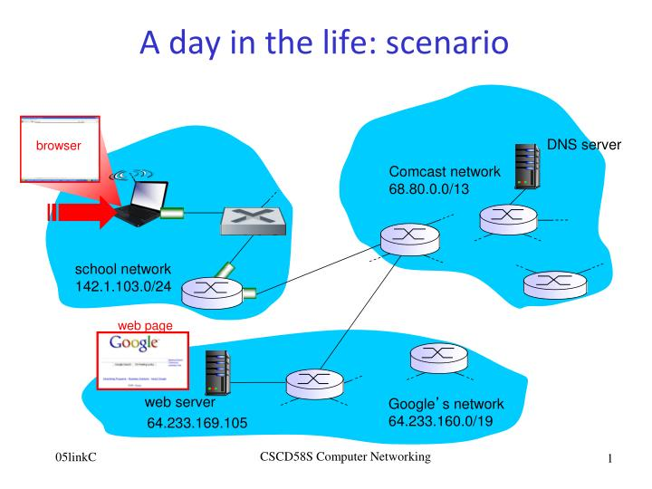 application of science in day to day life